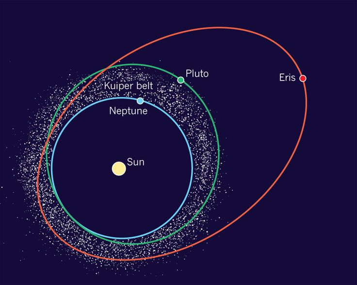 Why pluto not considered a planet anymore