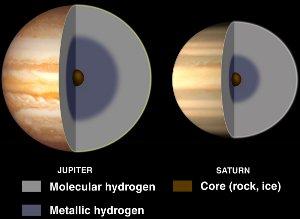 Jupiter and Hydrogen structure