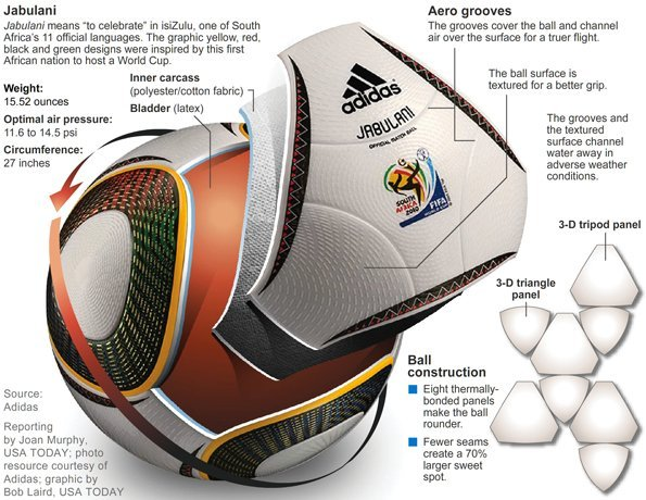 jabulani_ball diagram