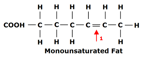 Monounsaturated-fat