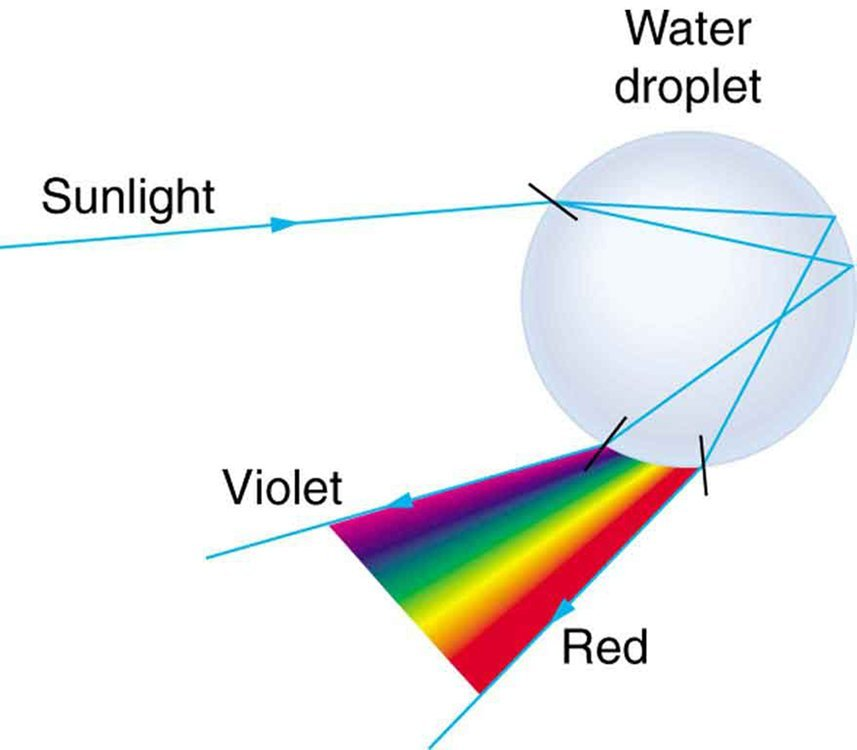 Example Of Refraction Of Light In Nature