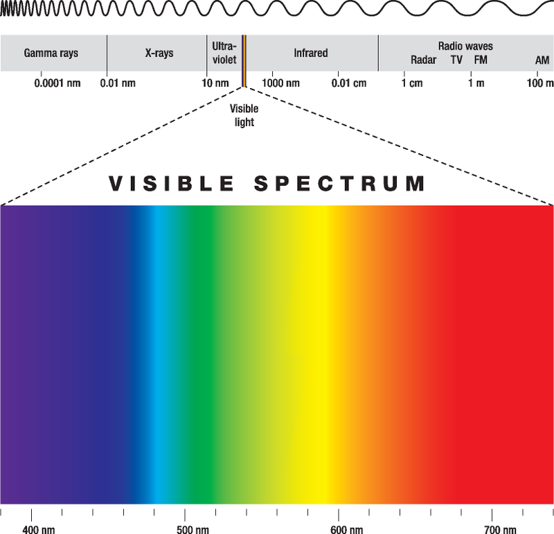 Infrared Waves Examples How Many Colors Are Th...