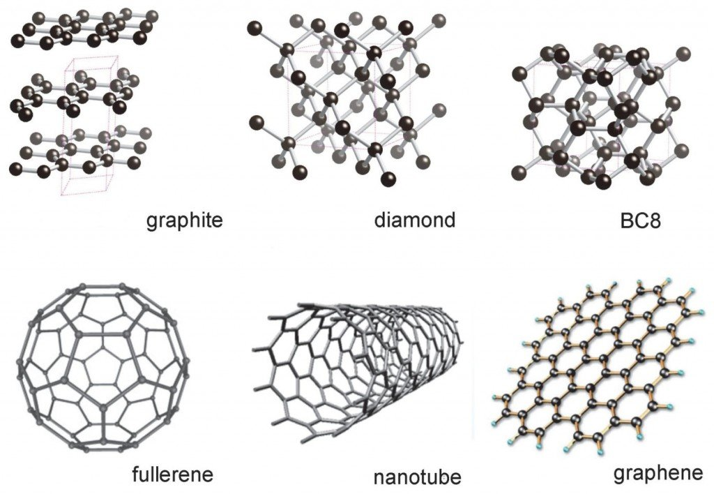 What's Graphene, and How Will It Transform Medical ...