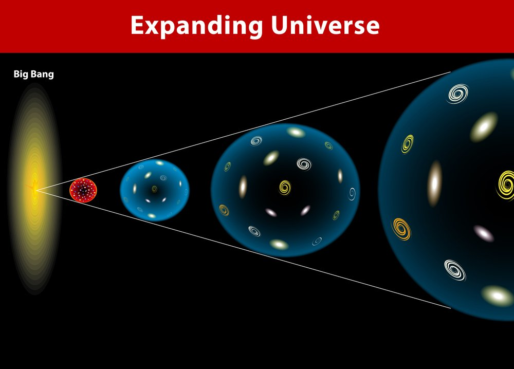 The Expanding Universe and Hubble's Law