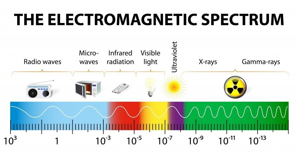 Can Electromagic Radiation Have Wavelength Bigger Than The Diameter of The Earth     Science ABC
