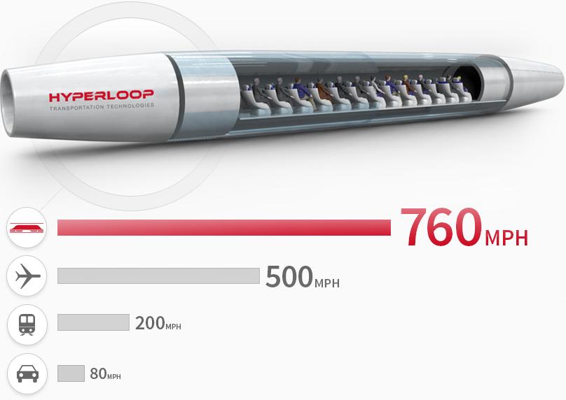 How Do Hyperloop And Vactrain Work