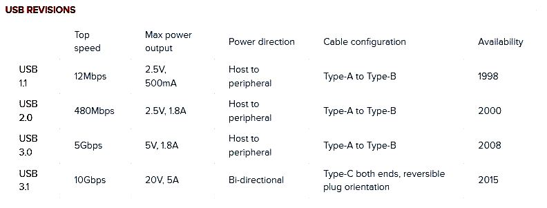 What Is Usb Type C And How Is It Different From Usb Type A