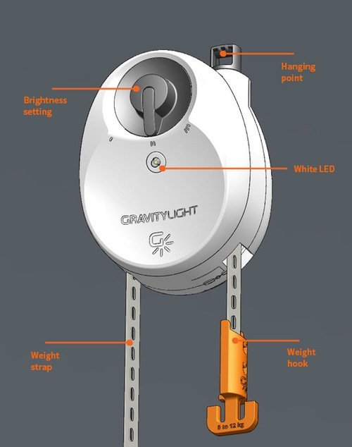 Gravitylight Can Gravity Be Used As An Energy Source