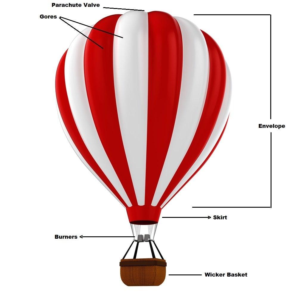 How Do You Steer A Hot Air Balloon   U00bb Science Abc