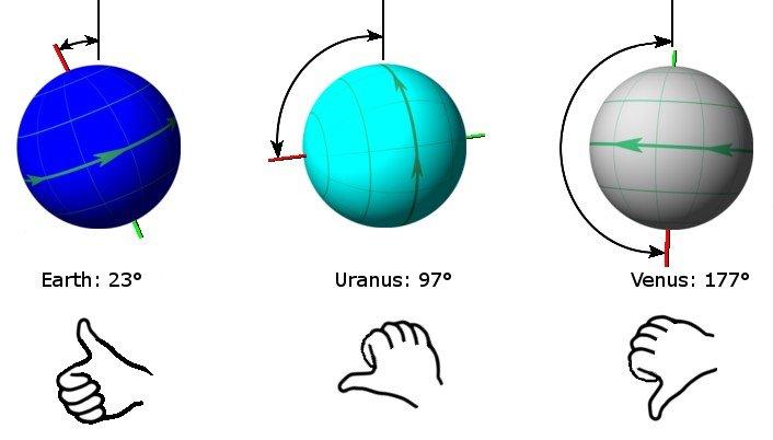 Planet_axis_comparison