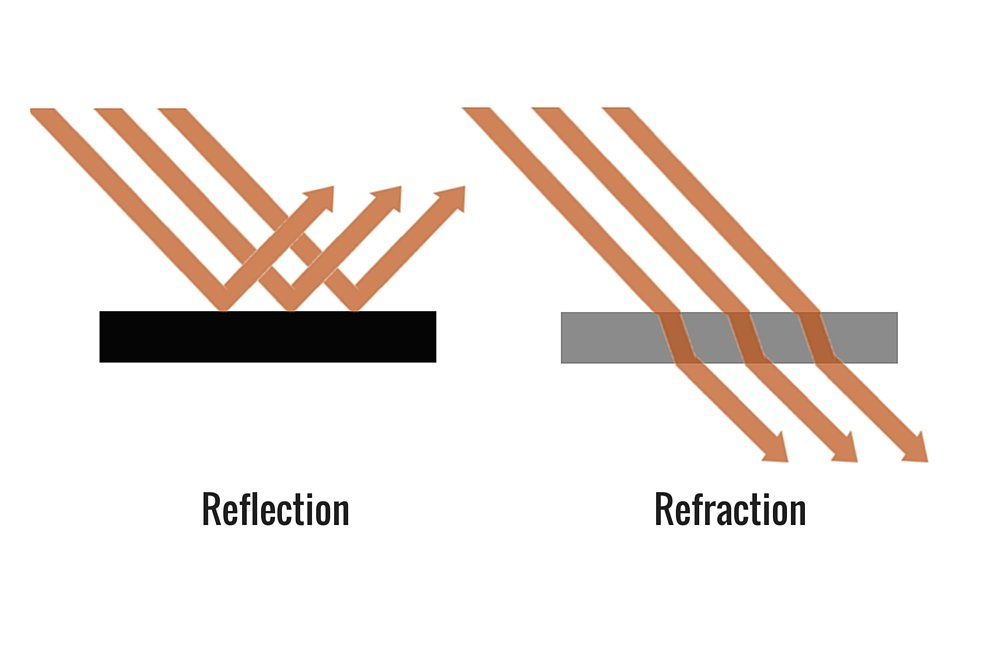 reflection vs refraction