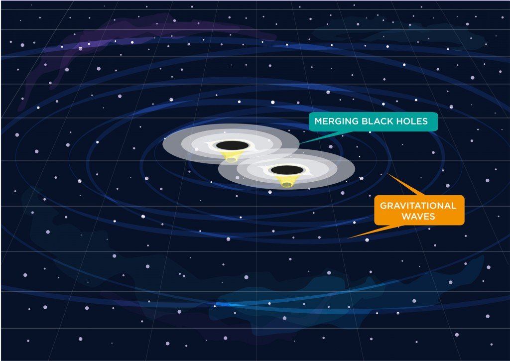 What Happens When Black Holes Collide? » Science ABC