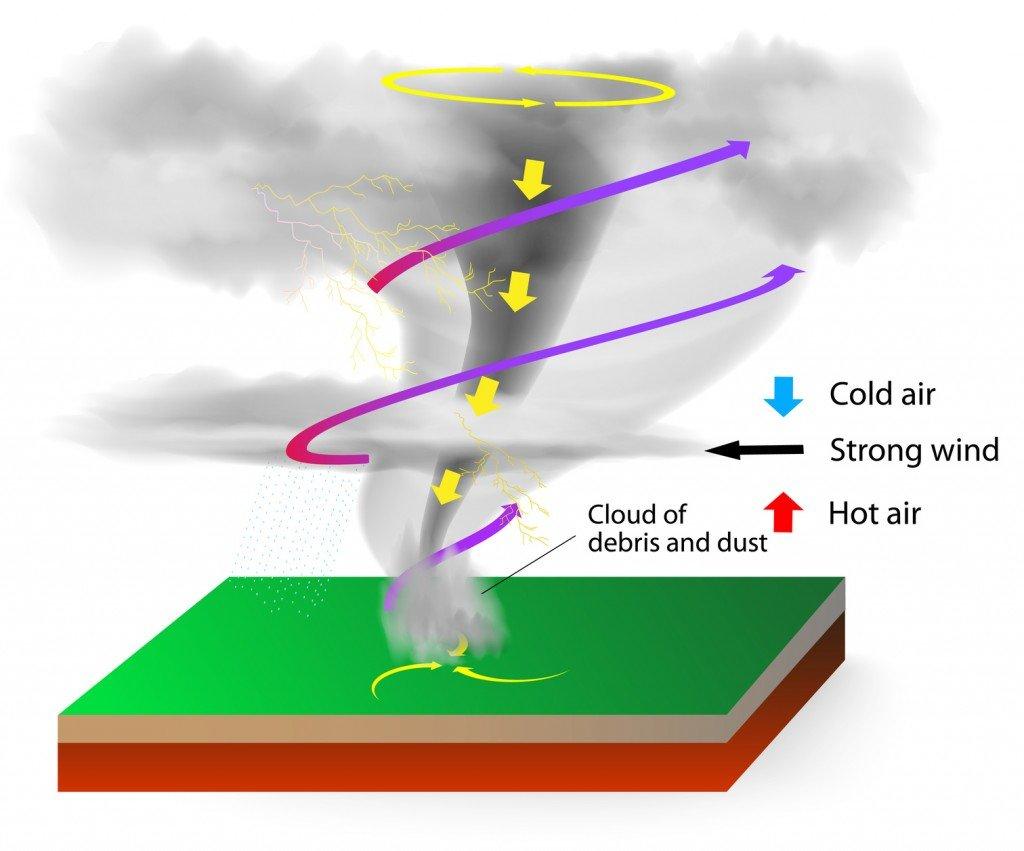 Tornado Formation (Photo Credit: designua / Fotolia)