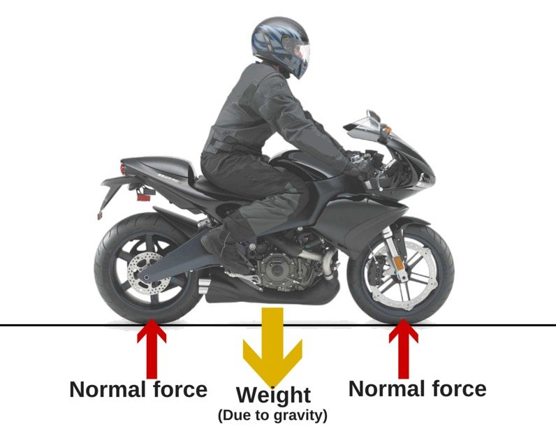 What\'s the Physics Behind a Wheelie? » Science ABC