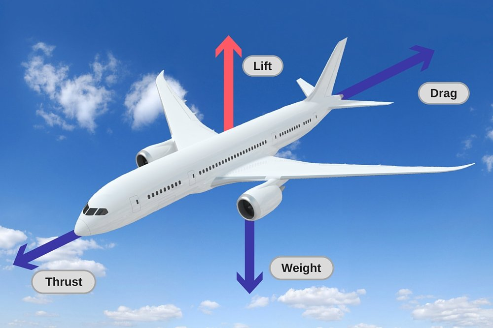 How High Can Airplanes Go? » Science ABC