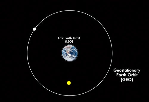 Low-Earth Orbit vs. Geostationary orbit (Photo Credit: Pics-about-space.com)