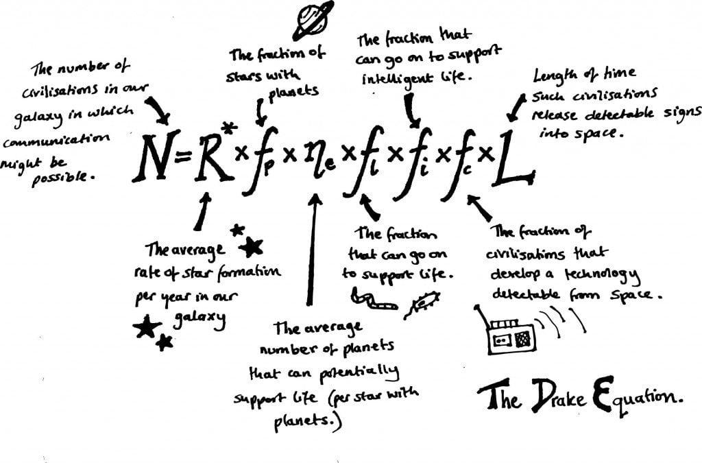The Drake Equation (Photo Credit: noeticscience.co.uk)