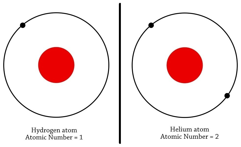 atom and hydrogen is1s1 Talk:hydrogen atom hydrogen atom was a good articles nominee, but did not meet the good article criteria at the time there are suggestions below for improving the.