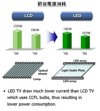 what 39 s the difference between lcd and led televisions science abc. Black Bedroom Furniture Sets. Home Design Ideas