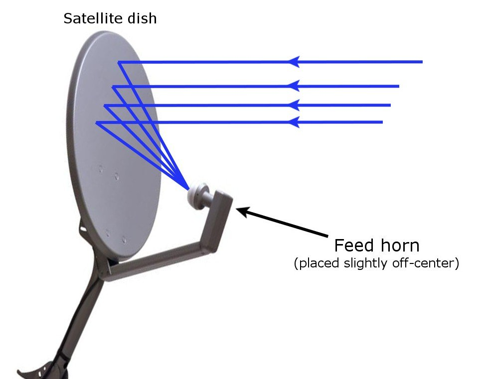 Why Are Tv Dish Antennas Concave 187 Science Abc
