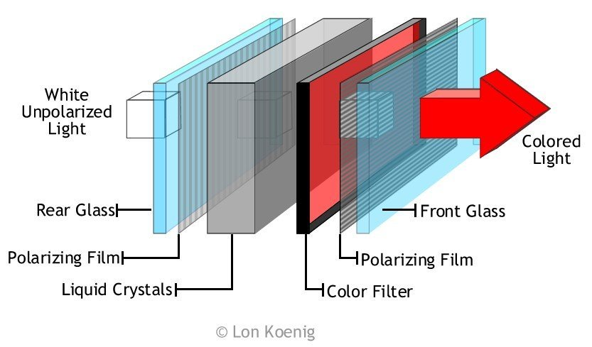 lcd stands for 'liquid crystal display'  it consists of two layers of  polarizing film stuck close to each other  between these two films, there  is a layer