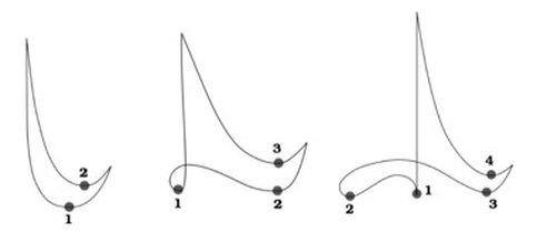 Conducting Patterns