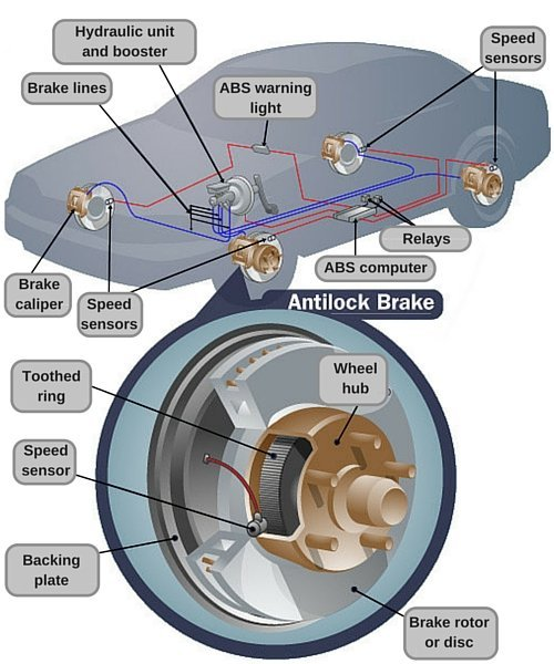 Anti Lock Braking System: How Does The ABS Technology Work In Cars?