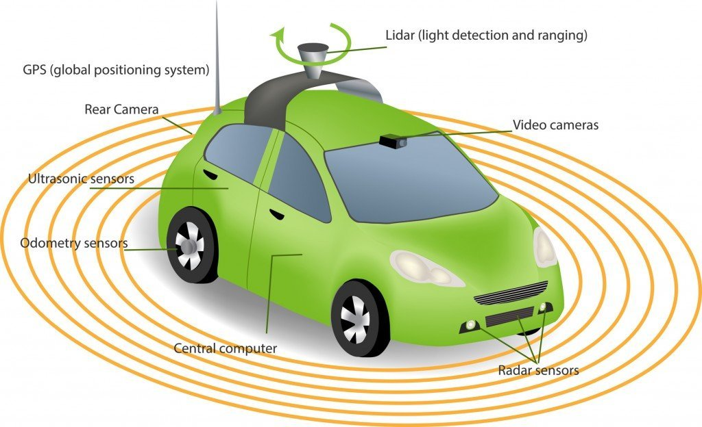 All the sensors in Google's driverless car. (Image source: monicaodo)