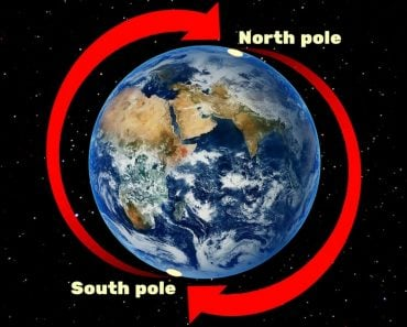North pole & South pole flipped