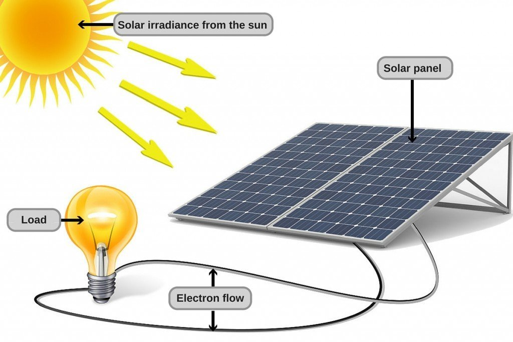 how does solar energy work diagram