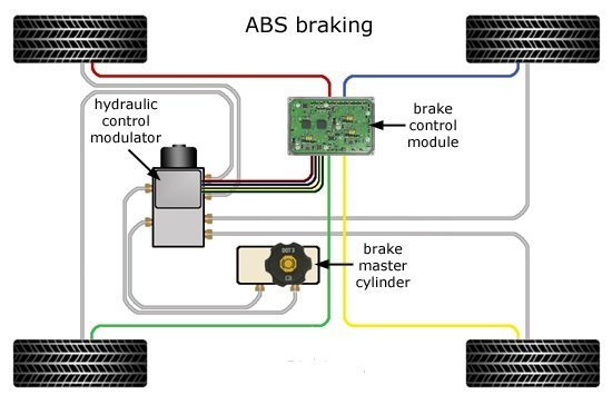 anti lock braking system how does the abs technology work in cars. Black Bedroom Furniture Sets. Home Design Ideas