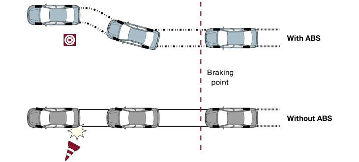 A car with ABS allows the driver to steer away from obstacle