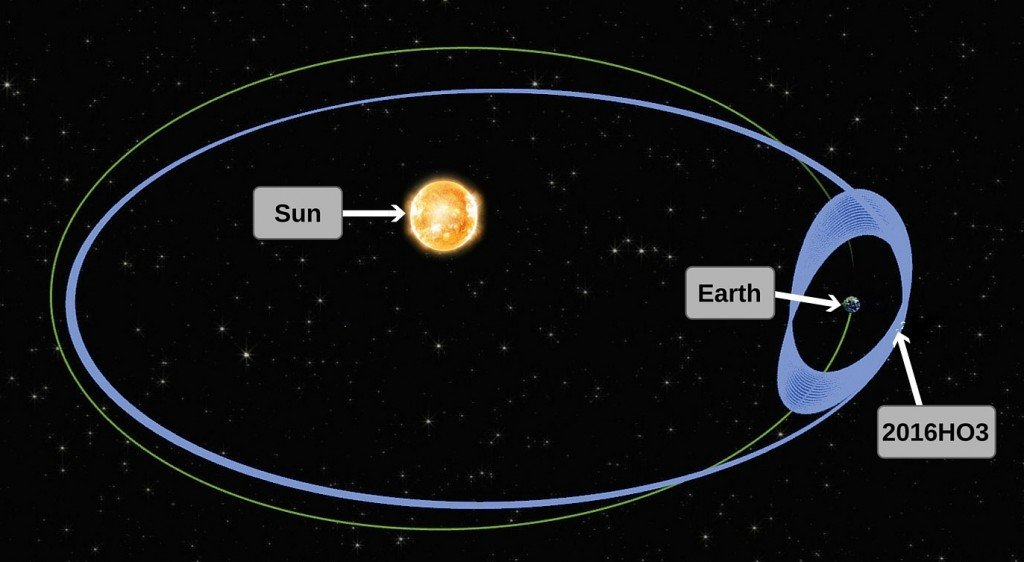 earth astroid