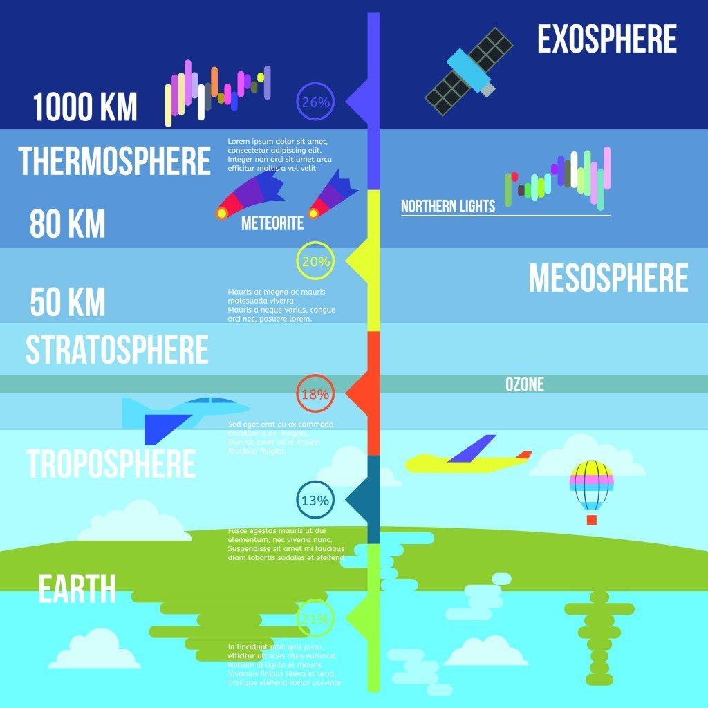 What if earth had no atmosphere science abc atmosphere layers pooptronica Image collections