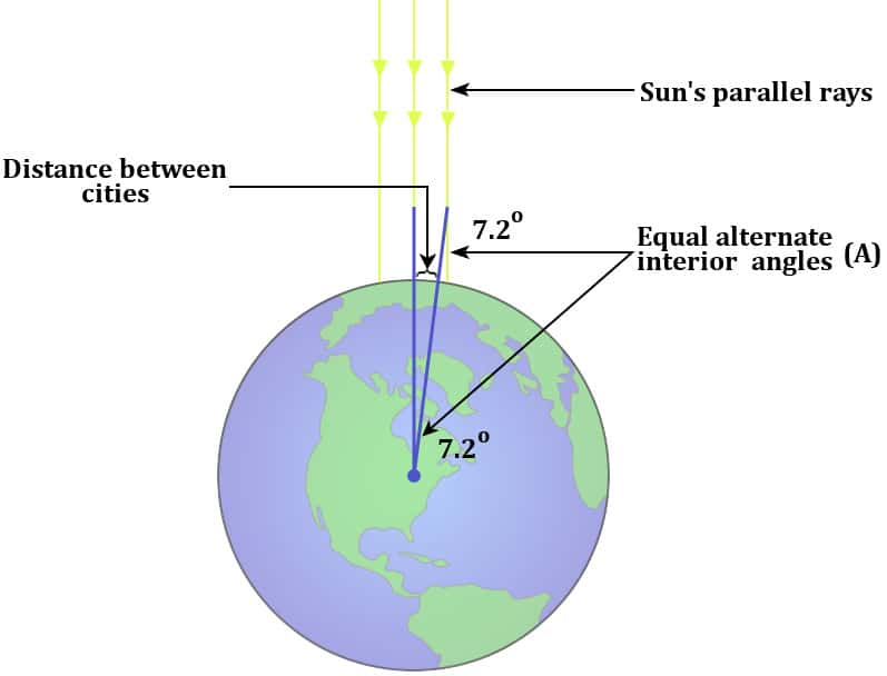 How Did Eratosthene Calculate The Circumference Of Earth In 240 BC