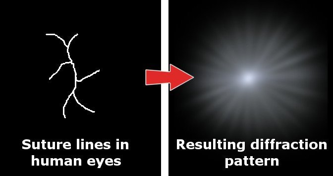 effect of eyes' suture lines on diffraction pattern star shape