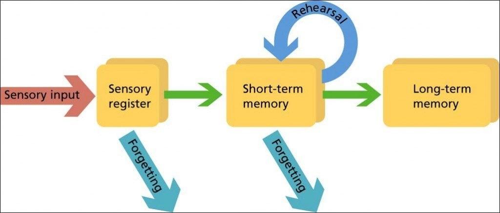 how are memories retrieved