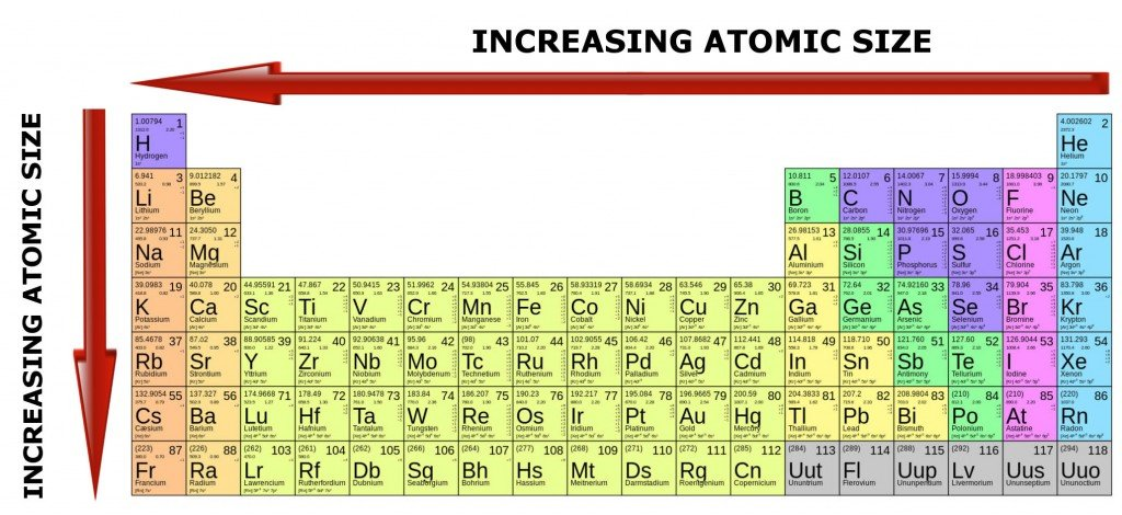 Nastiik october 2016 - Size of atoms in periodic table ...