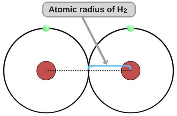 atomic-radius of hydrogen