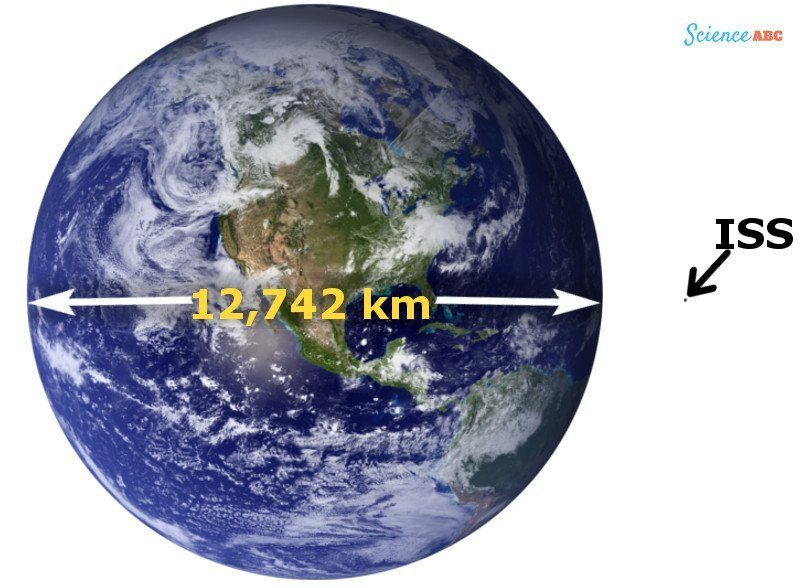 a comparison between the size of Earth and the ISS