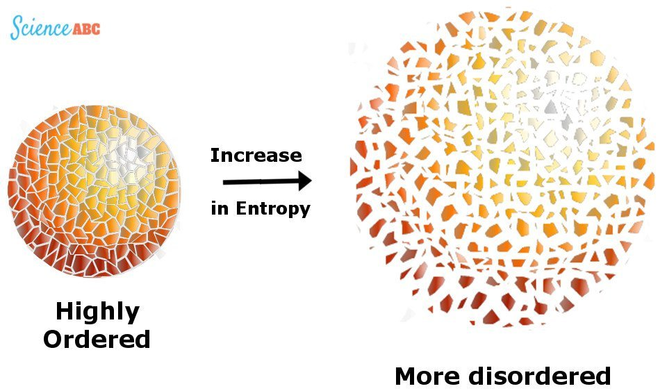 50b38903 Illustration of entropy as an increase in disorderliness. The Universe is  like a room filled with clothes ...