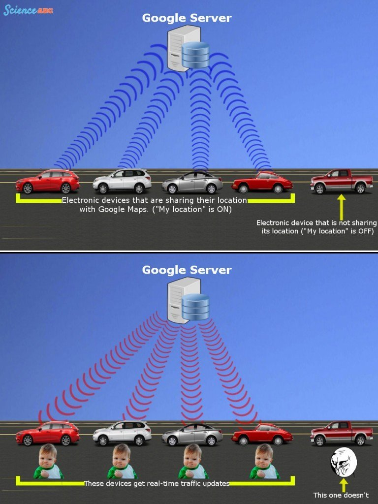 Google server traffic location GPS tracking maps