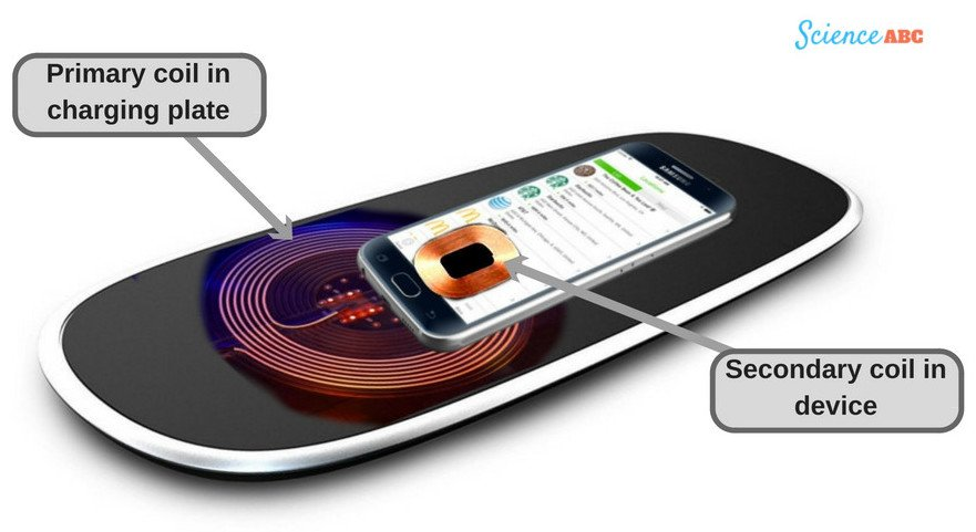how does wireless charging work. Black Bedroom Furniture Sets. Home Design Ideas