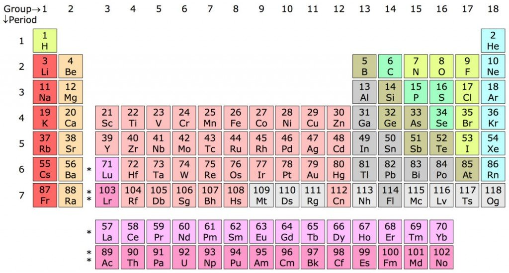 Why are certain elements radioactive science abc 18 column periodic table with lu and lr in group 3 urtaz Images