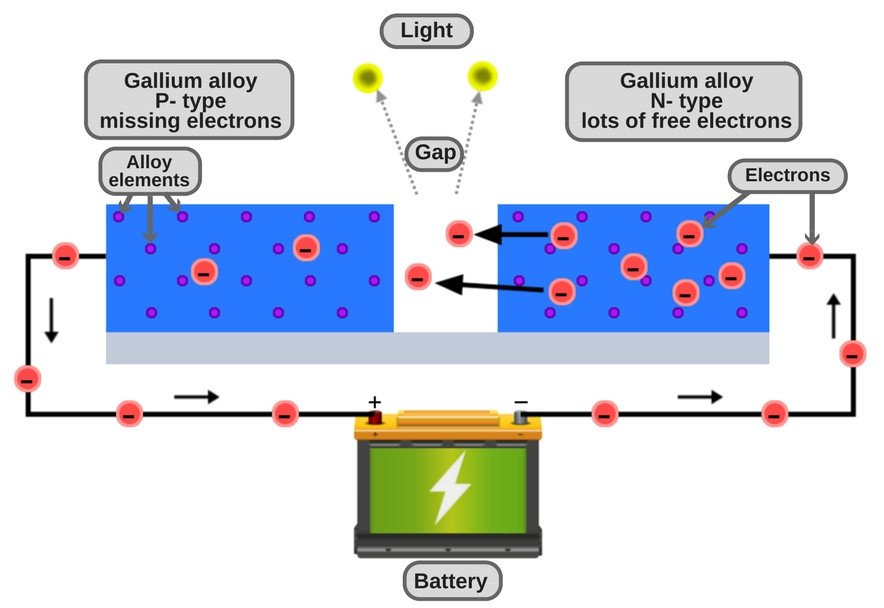 How Do Led Lights Work >> What Is Oled And How Does It Work Science Abc