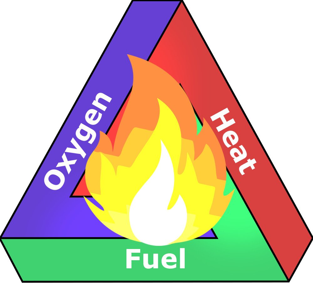 Oxygen Heat Fuel fire H2O Water