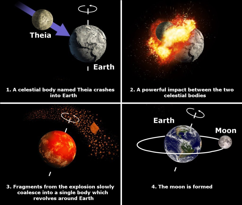 Moon formation image rotation earth theia celestial fragments space universe