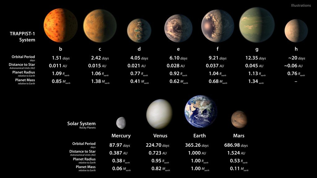 TRAPPIST-1 compared to our Solar System