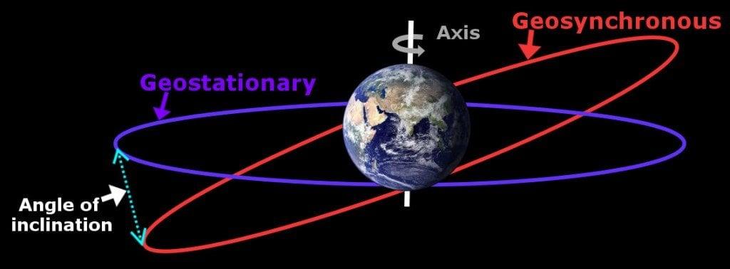 geosynchronous orbit height