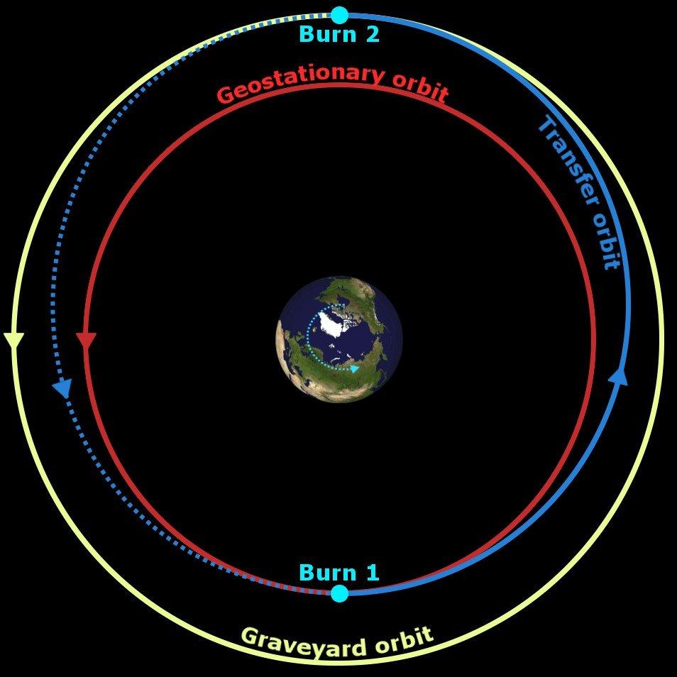 Graveyard orbit geostationary orbit transfer orbit earth